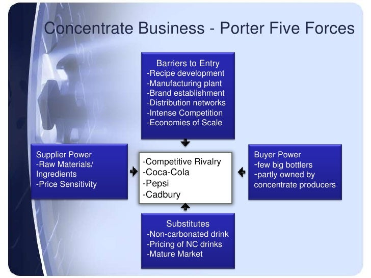 cola wars the carbonated soft drink industry porter five analysis essay The paper below on cola wars continue was written by a professional read on and hire expert writing services.