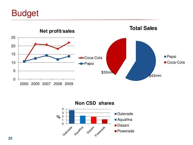 COLA WARS CONTINUE: COKE AND PEPSI IN 2010 HARVARD BUSINESS CASE STUDY 711462 SOLUTION.