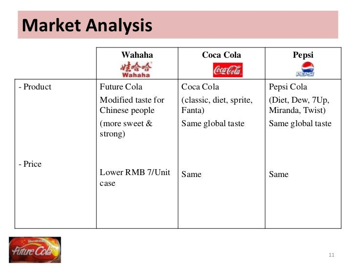 Cola Wars in China Harvard Case Solution & Analysis
