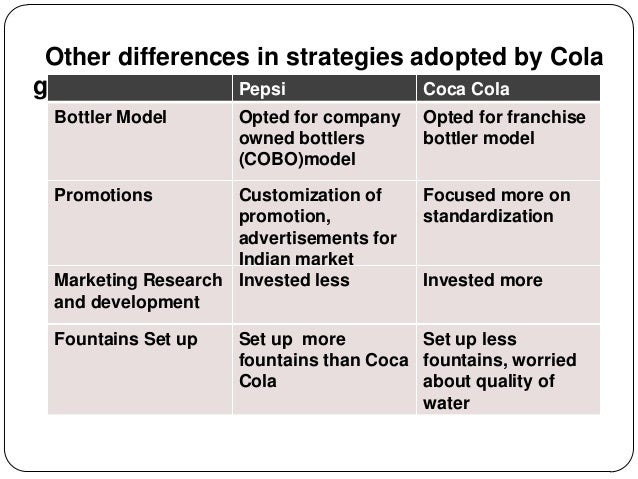 """an analysis of the marketing difficulties of coke and pepsi in india Coca-cola once famously defined its market as """"throat share"""", meaning its  stake in the entire liquid intake of all humanity."""