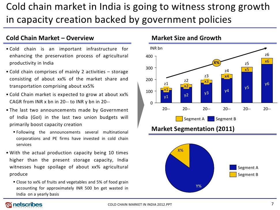 india's cold chain industry This report provides the findings from a 4-month research project on cold supply  chain market in india the information contained in this report is.