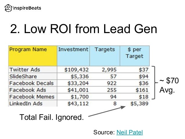 2. Low ROI from Lead Gen Total Fail. Ignored. Source: Neil Patel ~ $70 Avg.