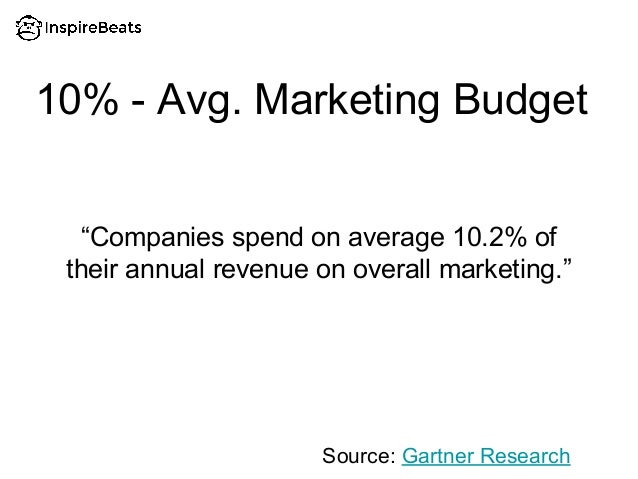 """10% - Avg. Marketing Budget """"Companies spend on average 10.2% of their annual revenue on overall marketing."""" Source: Gartn..."""