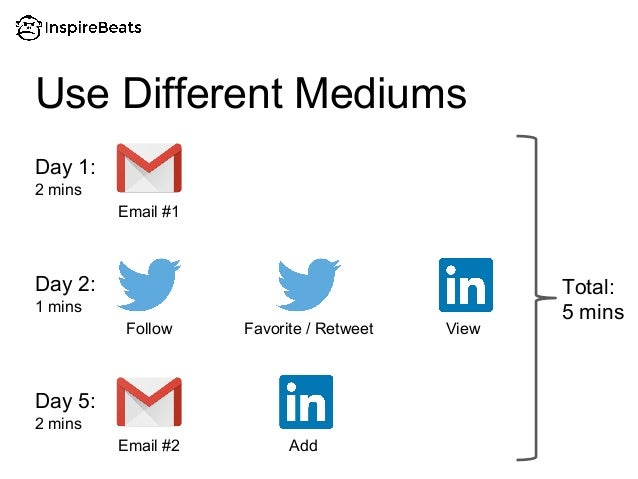 Use Different Mediums Email #1 Day 1: Day 2: Follow Favorite / Retweet View Email #2 Day 5: Add 2 mins 1 mins 2 mins Total...