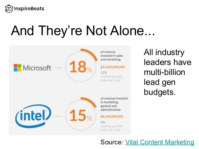 And They're Not Alone... All industry leaders have multi-billion lead gen budgets. Source: Vital Content Marketing