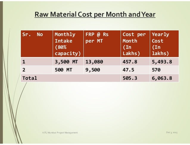 ... 24. Raw Material Cost ...  sc 1 st  SlideShare & INTEGRATED COLD STORAGE CUM MARKETING FACILITY AT NAGPUR India