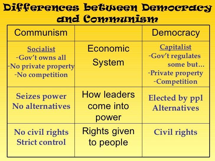 Communism Vs Democracy Venn Diagram Kubreforic