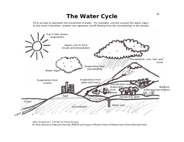 Coldwater Conservation Education Guide – Groundwater Worksheet