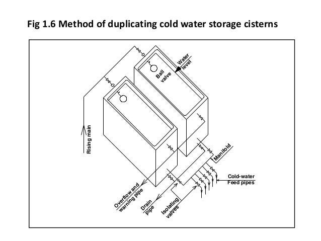 ... cylinder Inlet silencer; 23. Fig 1.6 Method of duplicating cold water storage cisterns ...  sc 1 st  SlideShare & Cold water supply and pipe sizing