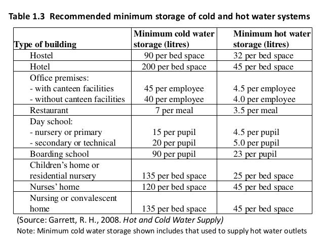Cold Water Supply And Pipe Sizing  sc 1 st  Listitdallas & Hot Water Storage Tank Sizing - Listitdallas