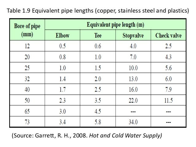 Water pipe size antaexpocoaching water pipe size greentooth Choice Image