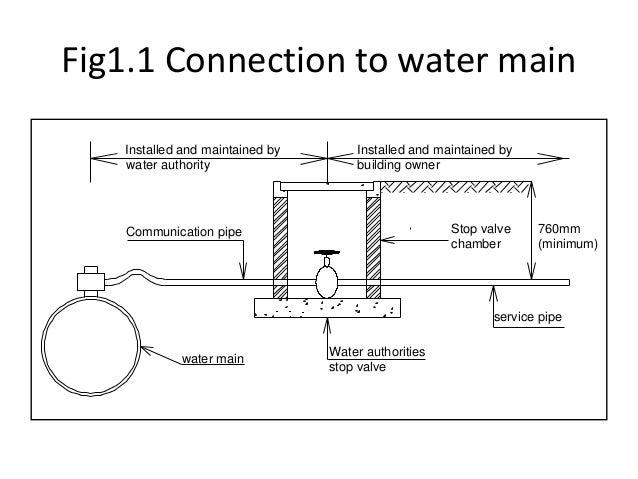 Fire Fighting System design  basic   Udemy