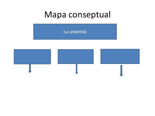 Mapa conseptual La antartida