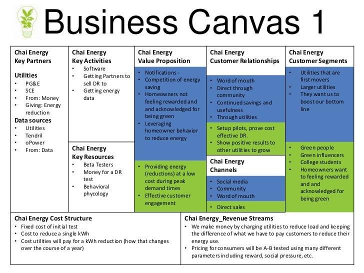 Business Canvas 1chai Energy Chai