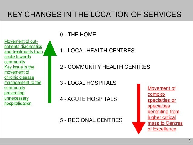 9KEY CHANGES IN THE LOCATION OF SERVICES0 - THE HOME1 - LOCAL HEALTH CENTRES2 - COMMUNITY HEALTH CENTRES3 - LOCAL HOSPITAL...