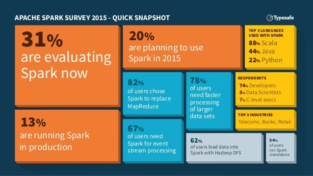 [Sneak Preview] Apache Spark: Preparing for the next wave of Reactive Big Data Slide 2
