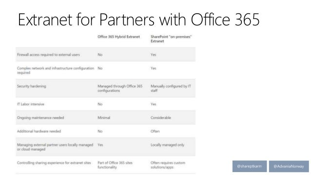 Extranet for Partners with Office 365