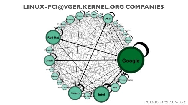 LINUX-PCI@VGER.KERNEL.ORG COMPANIES 2013-10-31 to 2015-10-31