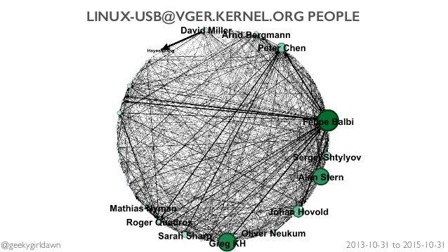 LINUX-USB@VGER.KERNEL.ORG PEOPLE 2013-10-31 to 2015-10-31@geekygirldawn
