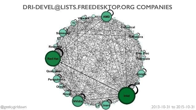 DRI-DEVEL@LISTS.FREEDESKTOP.ORG COMPANIES 2013-10-31 to 2015-10-31@geekygirldawn