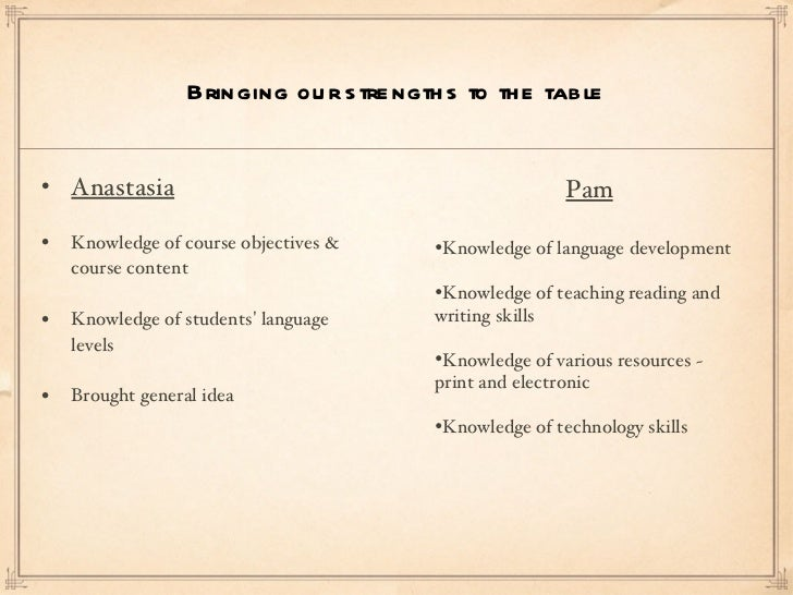 Bringing our strengths to the table <ul><li>Anastasia </li></ul><ul><li>Knowledge of course objectives & course content </...