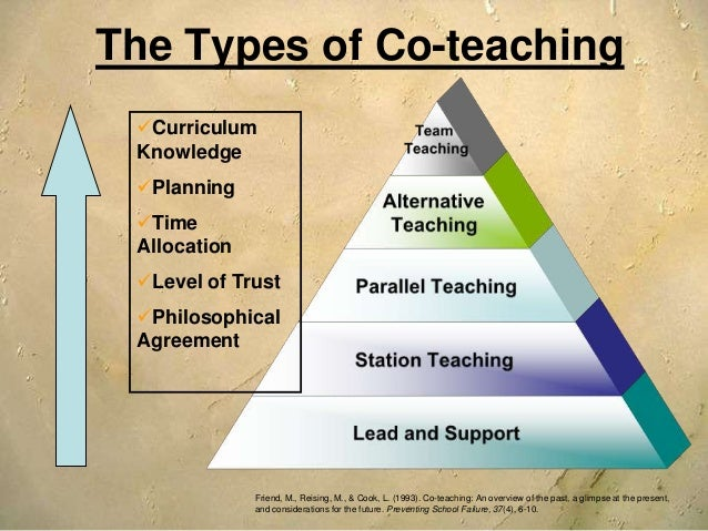 Collaborative Teaching Models : Collaboration and co teaching strategies for effective