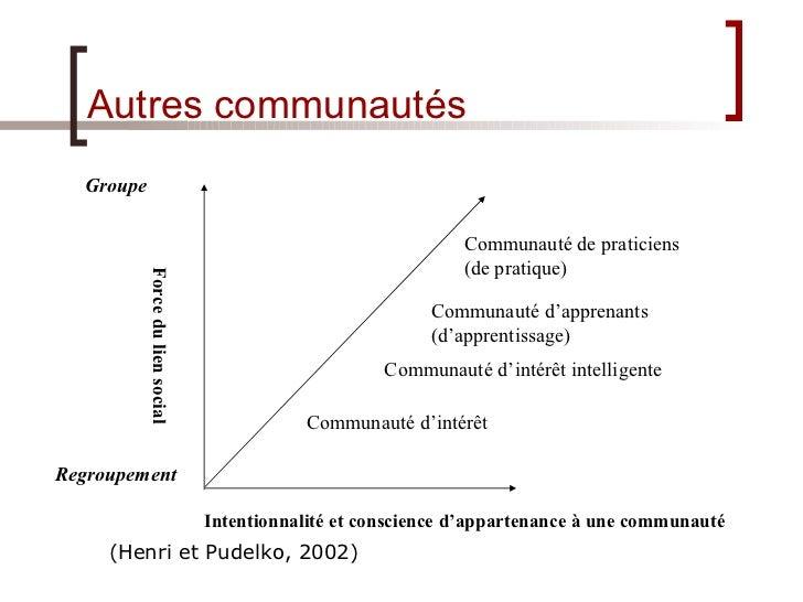 Autres communautés Communauté d'intérêt Communauté de  praticiens (de pratique)   Communauté d'intérêt intelligente Commun...