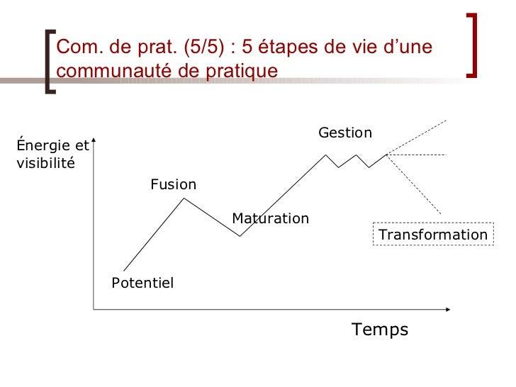 Com. de prat. (5/5) : 5 étapes de vie d'une communauté de pratique Énergie et visibilité Temps Potentiel Fusion Maturation...