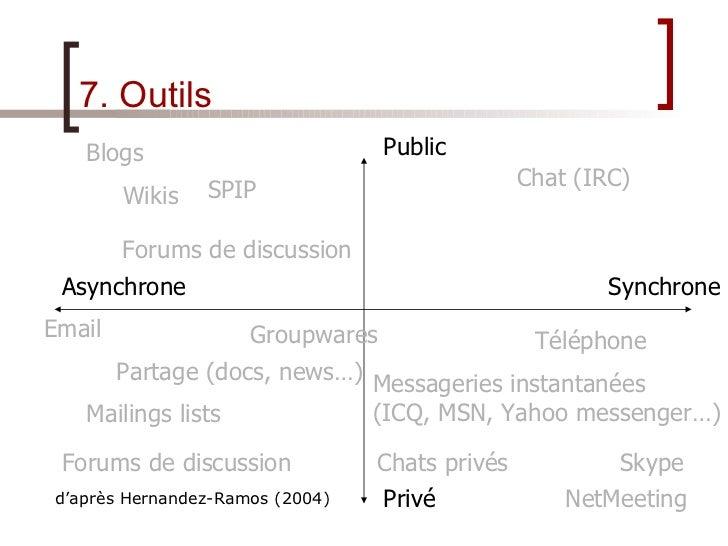 7. Outils Chat (IRC) Groupwares d'après Hernandez-Ramos (2004) Public Privé Asynchrone Synchrone Forums de discussion SPIP...