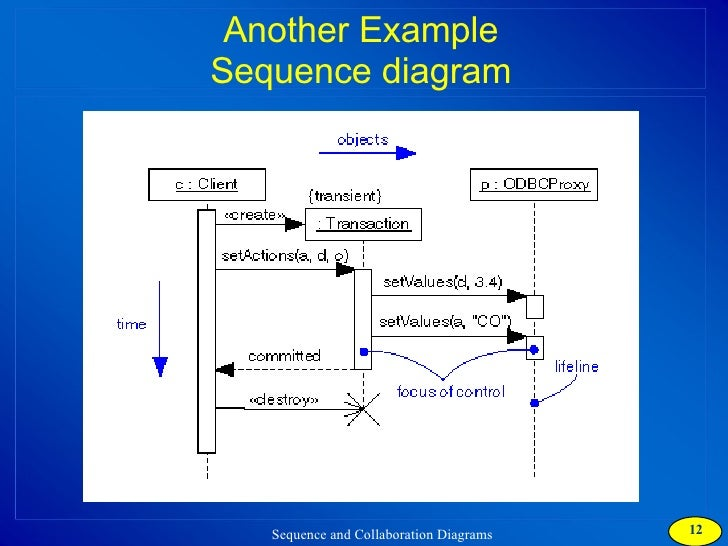 Collaboration diagram collaboration diagrams 12 another example sequence diagram ccuart Gallery