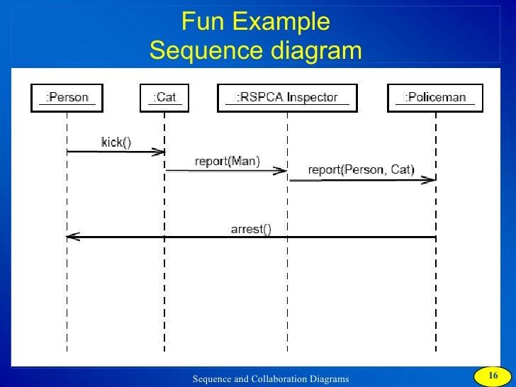 Collaboration diagram example wiring diagram collaboration diagram ofts state diagram collaboration diagram example ccuart Gallery