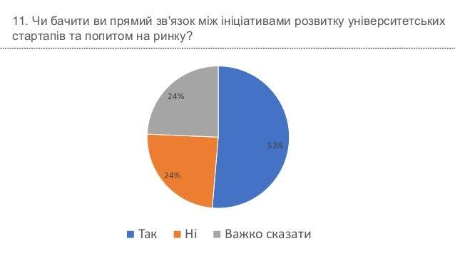 52% 24% 24% Так Ні Важко сказати 11. Чи бачити ви прямий зв'язок між ініціативами розвитку університетських стартапів та п...