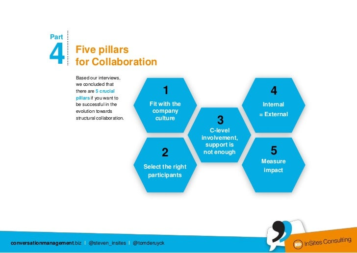 …………………              Part              4                Five pillars                               for Collaboration      ...