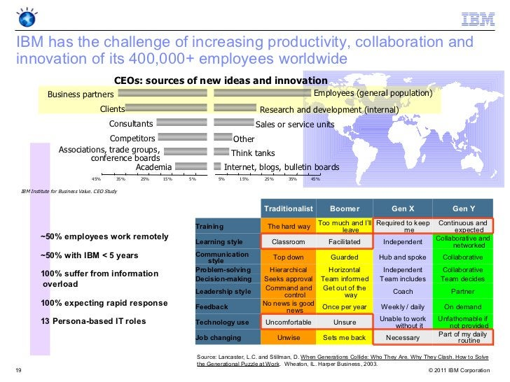 IBM has the challenge of increasing productivity, collaboration andinnovation of its 400,000+ employees worldwide         ...