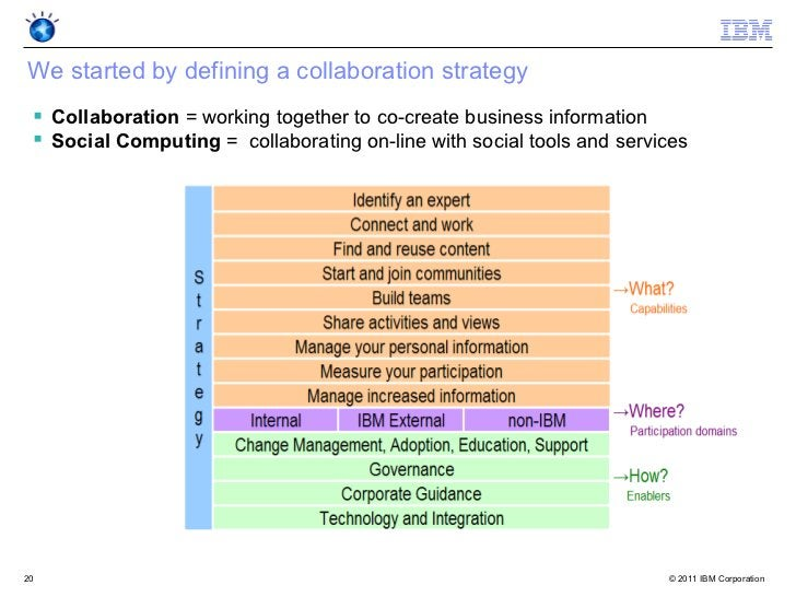 We started by defining a collaboration strategy  Collaboration = working together to co-create business information  Soc...