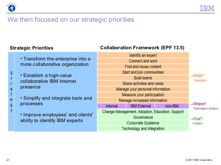 We then focused on our strategic priorities     Strategic Priorities                    Collaboration Framework (EPF 13.5)...