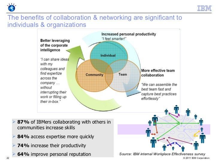 The benefits of collaboration & networking are significant toindividuals & organizations      87% of IBMers collaborating...