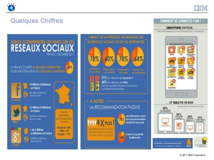 Quelques Chiffres                    © 2011 IBM Corporation
