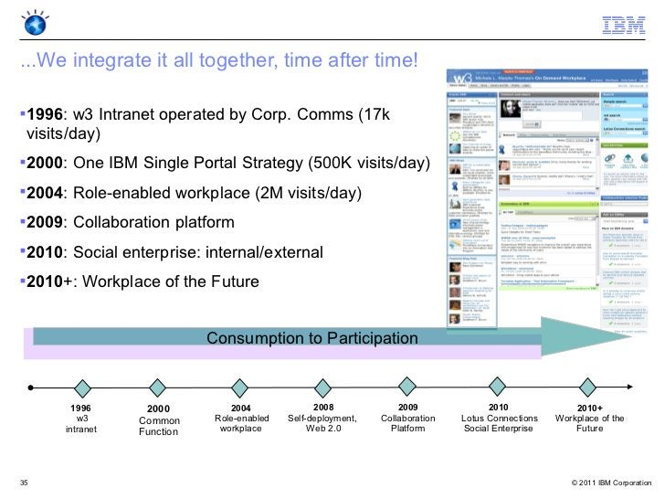 ...We integrate it all together, time after time!    1996: w3 Intranet operated by Corp. Comms (17k    visits/day)    20...