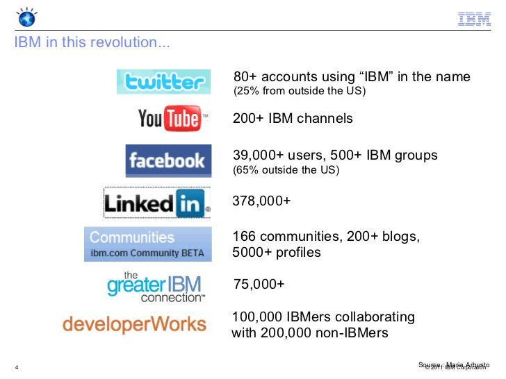 """IBM in this revolution...                            80+ accounts using """"IBM"""" in the name                            (25% ..."""