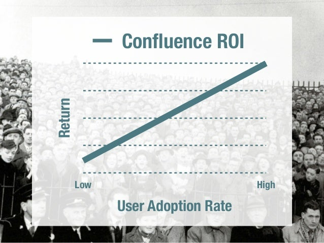 Confluence ROI  COLLABORATION  TOOLS  ARE  HIGH RISK  Return  Low High  User Adoption Rate