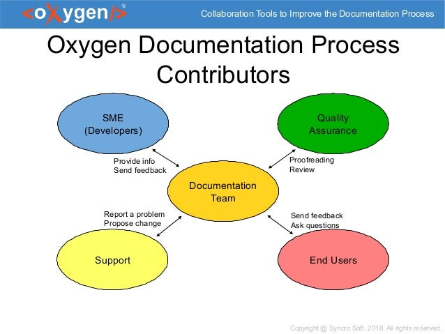 Collaboration Tools to Help Improve Documentation Process