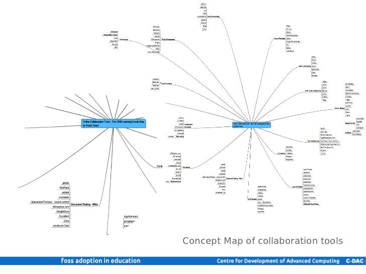 Collaborative Teaching Concepts : Collaboration tools in education