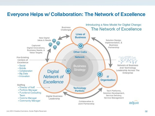 collaboration trends and strategy approaches for 2016