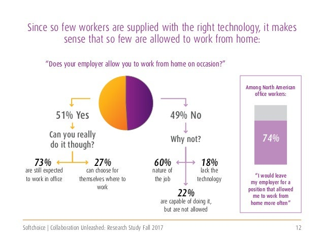 Softchoice | Collaboration Unleashed: Research Study Fall 2017 12 can choose for themselves where to work lack the technol...