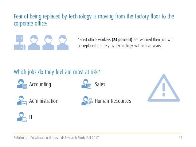 Softchoice | Collaboration Unleashed: Research Study Fall 2017 15 Fear of being replaced by technology is moving from the ...