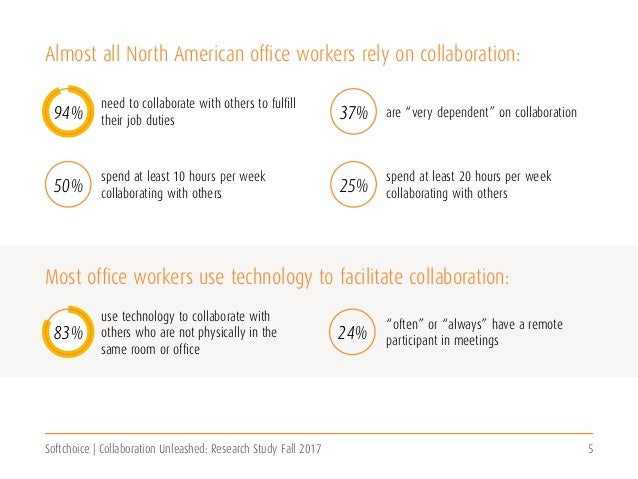 Softchoice | Collaboration Unleashed: Research Study Fall 2017 5 Almost all North American office workers rely on collabor...