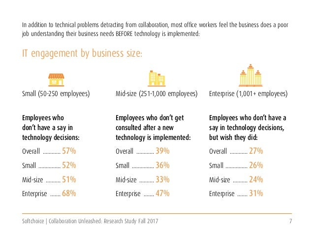 Softchoice | Collaboration Unleashed: Research Study Fall 2017 7 IT engagement by business size: Employees who don't have ...