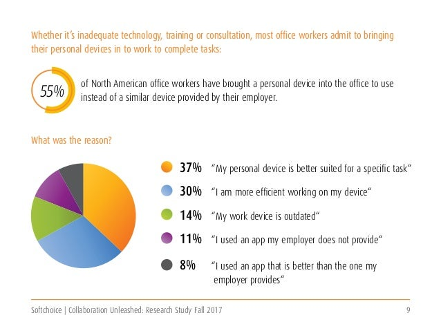 Softchoice | Collaboration Unleashed: Research Study Fall 2017 9 of North American office workers have brought a personal ...