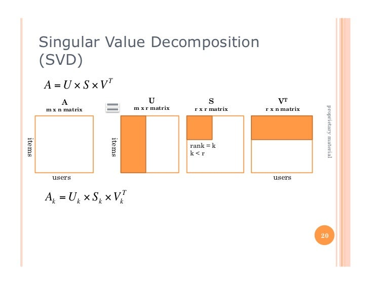 Singular Value Decomposition            (SVD)            A = U × S ×VT                 A                     U            ...